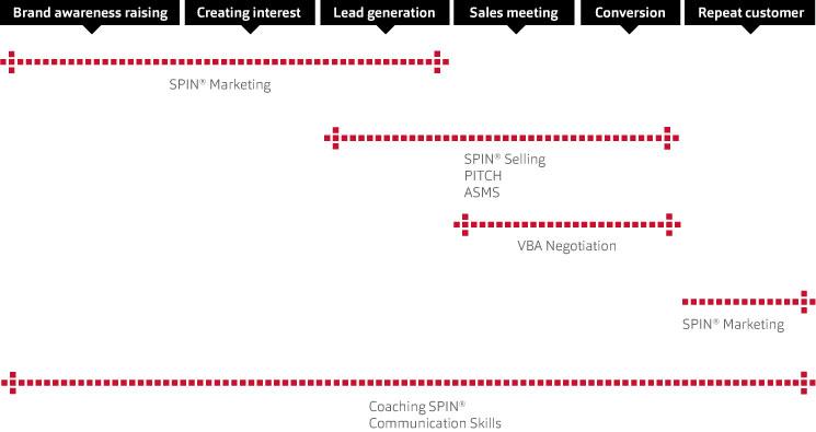 Sales training diagram